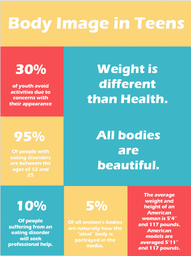 Body Image In Teens Infographic